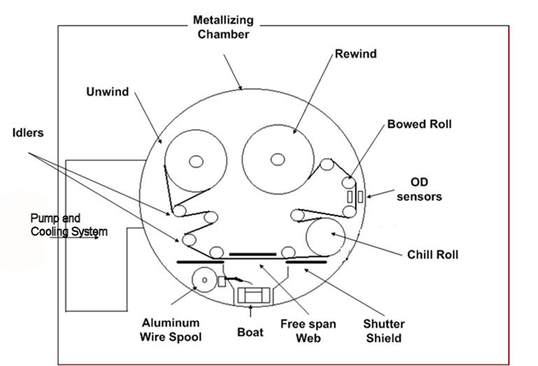 met schematic