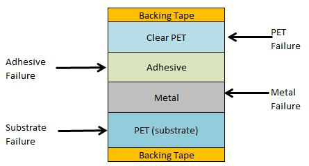 Laminate diagram