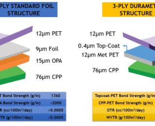 Revolutionary Top-coated Metallized Film