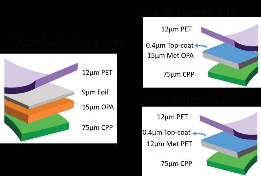 In-line Metallizing and Flexo Top-Coating - Celplast