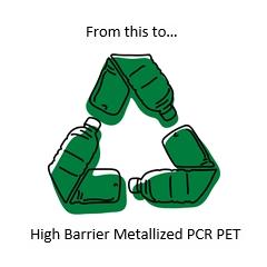 The Circular Economy & Metallized Polyester
