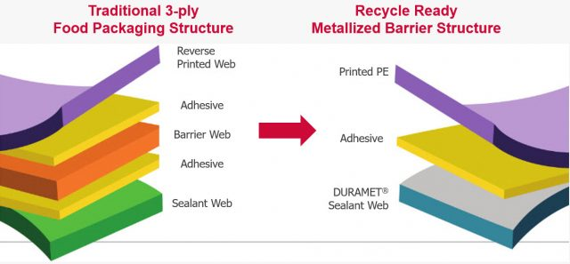 2-ply PE structure offers recycle ready solution