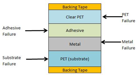 Laminate diagram